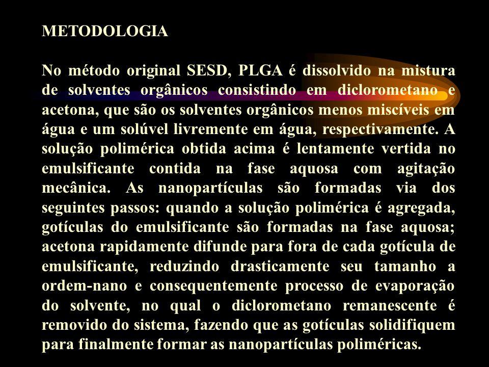 METODOLOGIA No método original SESD, PLGA é dissolvido na mistura de solventes orgânicos consistindo em diclorometano e acetona, que são os solventes