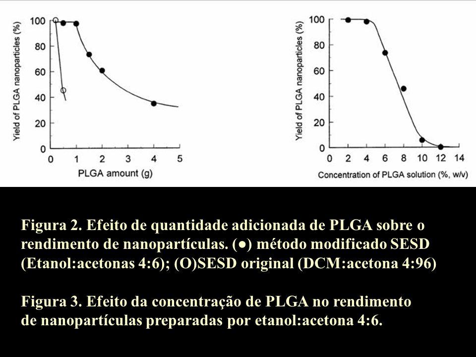 Figura 2. Efeito de quantidade adicionada de PLGA sobre o rendimento de nanopartículas. () método modificado SESD (Etanol:acetonas 4:6); (O)SESD origi