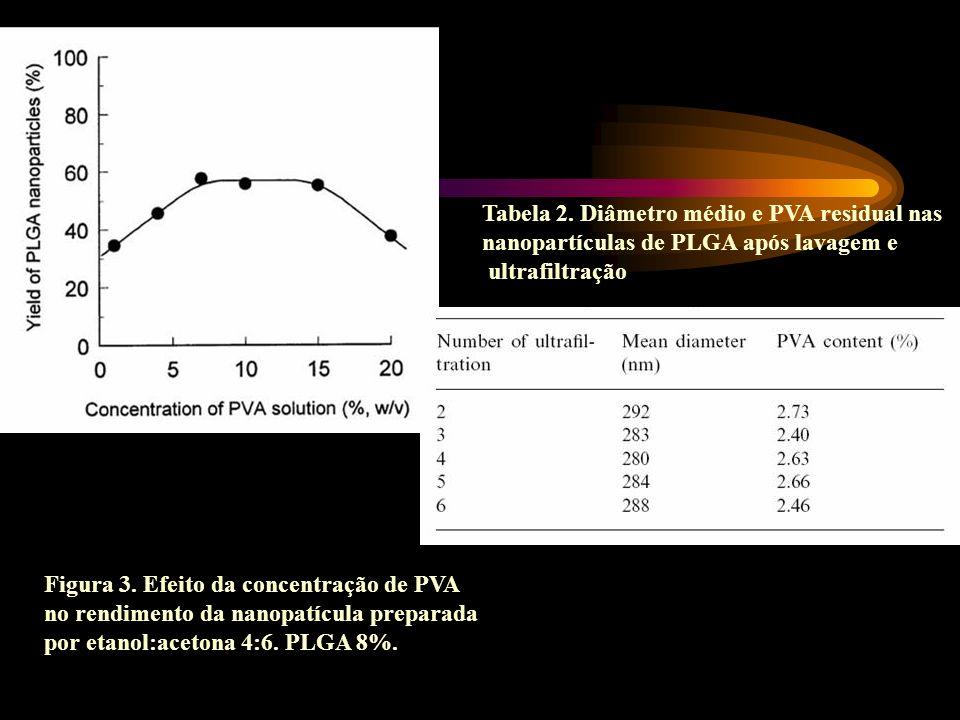 Figura 3. Efeito da concentração de PVA no rendimento da nanopatícula preparada por etanol:acetona 4:6. PLGA 8%. Tabela 2. Diâmetro médio e PVA residu