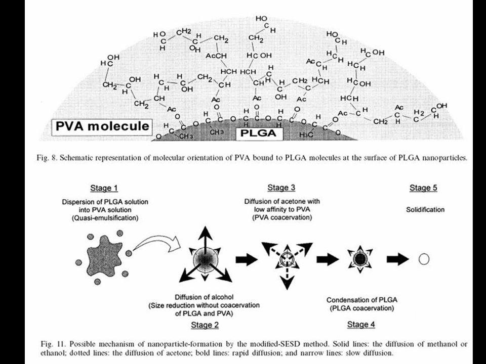Galindo-Rodriguez et al. Pharm. Res. 21, 1428 (2004)