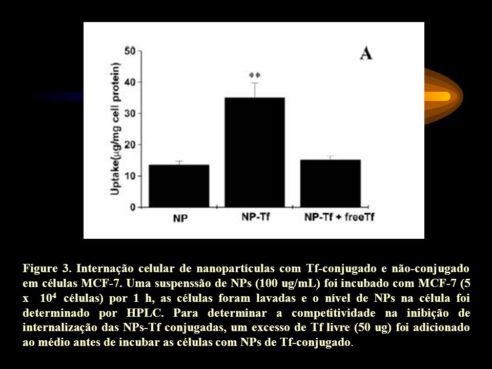 Figure 3. Internação celular de nanopartículas com Tf-conjugado e não-conjugado em células MCF-7. Uma suspenssão de NPs (100 ug/mL) foi incubado com M