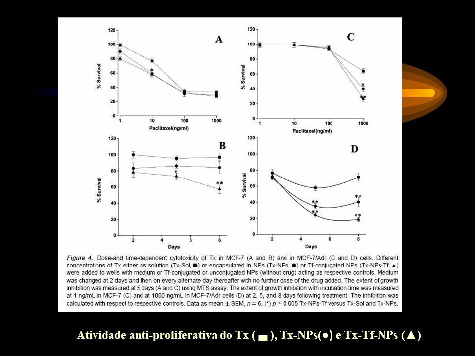 Atividade anti-proliferativa do Tx ( ), Tx-NPs( ) e Tx-Tf-NPs ()