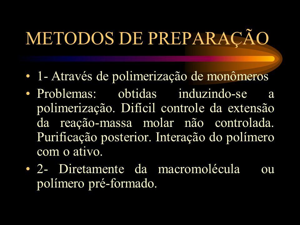 METODOS DE PREPARAÇÃO 1- Através de polimerização de monômeros Problemas: obtidas induzindo-se a polimerização. Difícil controle da extensão da reação