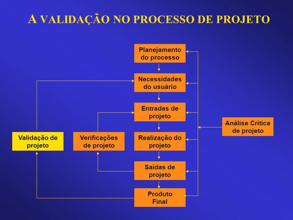 A VALIDAÇÃO NO PROCESSO DE PROJETO Necessidades do usuário Entradas de projeto Saídas de projeto Realização do projeto Planejamento do processo Produt