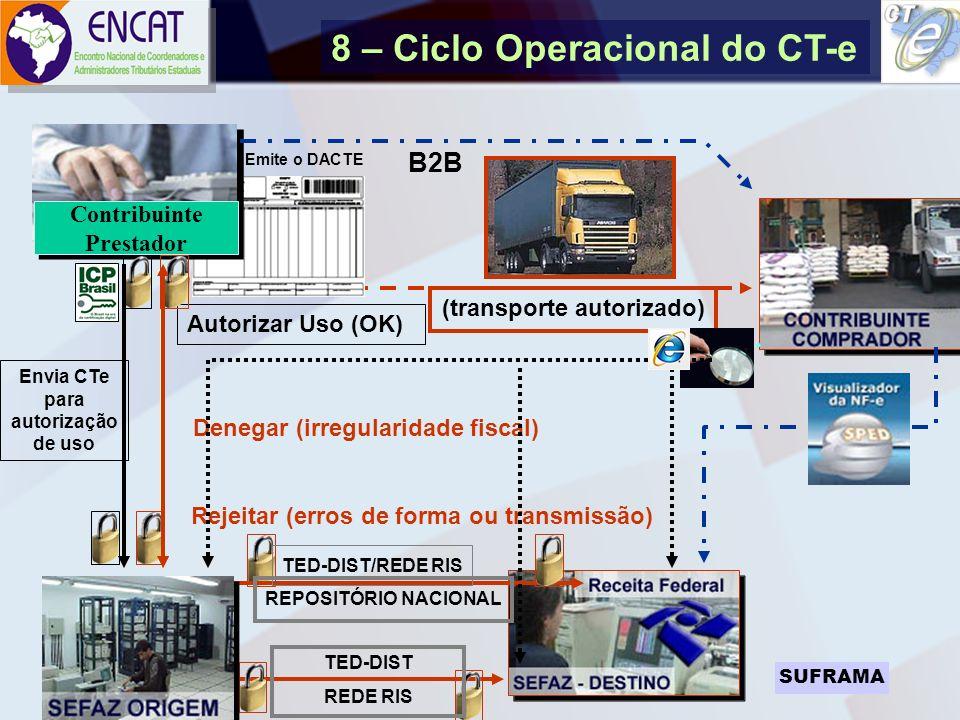 Soluções Tecnológicas em Administração Tributária ENCAT – ENCONTRO NACIONAL DE COORDENADORES E ADMINISTRADORES TRIBUTÁRIOS ESTADUAIS REPOSITÓRIO NACIO