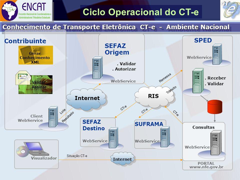 Soluções Tecnológicas em Administração Tributária ENCAT – ENCONTRO NACIONAL DE COORDENADORES E ADMINISTRADORES TRIBUTÁRIOS ESTADUAIS Implantação do Projeto (Proposta) Implantação do Projeto (Proposta) A partir de janeiro de 2008 - emissão CT-e em paralelo com CT emitidos em formulário contínuo; A partir de 01/04/08 emissão unicamente do CT-e, para as empresas que entrarem no piloto em 01/01/08; 28/02/08 – data limite para as empresas do piloto iniciarem processo de emissão do CT-e em fase pré-operacional; A partir de 31/03/06 fim da fase pré- operacional para as empresas do piloto e da emissão em paralelo do CT normal (formulário contínuo).