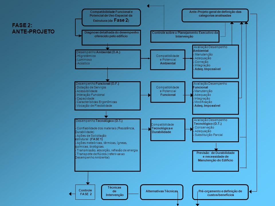 Compatibilidade Funcional e Potencial de Uso Espacial da Estrutura (da Fase 2 ) Diagnose detalhada do desempenho oferecido pelo edifício Ante-Projeto