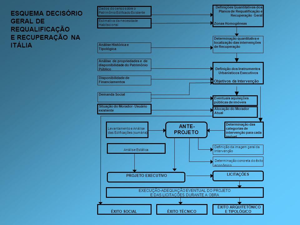 Definições Quantitativas dos Planos de Requalificação e Recuperação Geral Zonas Homogêneas Disponibilidade de Financiamentos Dados do censo sobre o Pa