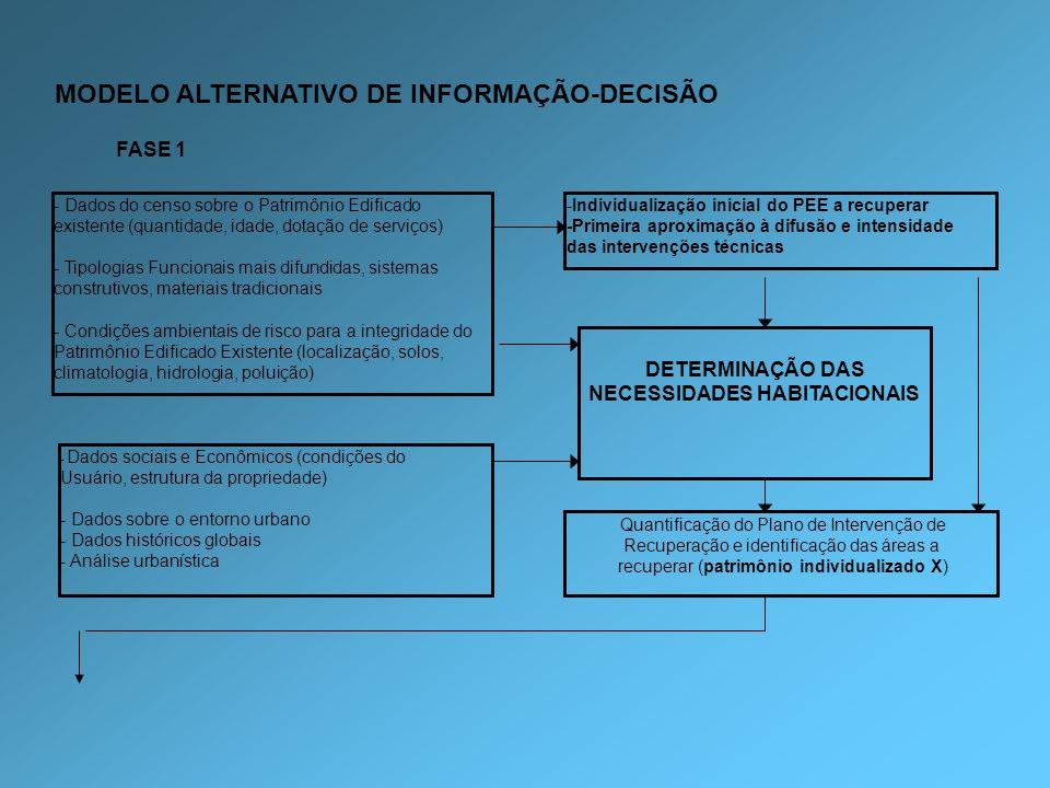 MODELO ALTERNATIVO DE INFORMAÇÃO-DECISÃO - Dados do censo sobre o Patrimônio Edificado existente (quantidade, idade, dotação de serviços) - Tipologias