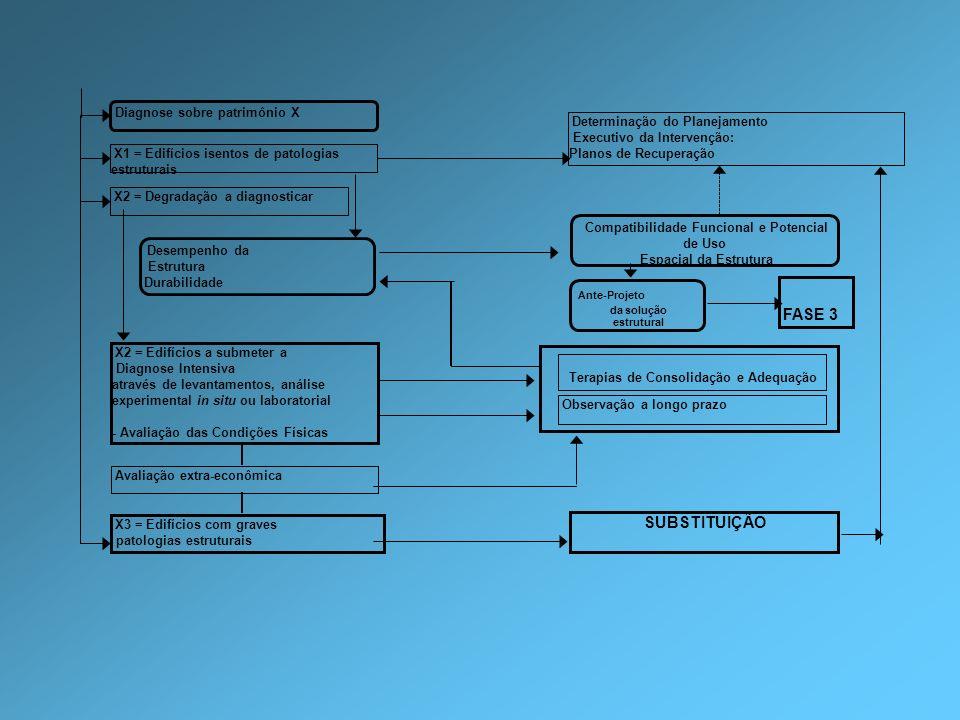 Diagnose sobre patrimônio X X1 = Edifícios isentos de patologias estruturais X2 = Degradação a diagnosticar Determinação do Planejamento Executivo da