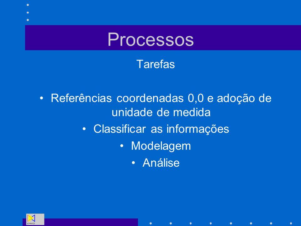 Processos Tarefas Referências coordenadas 0,0 e adoção de unidade de medida Classificar as informações Modelagem Análise