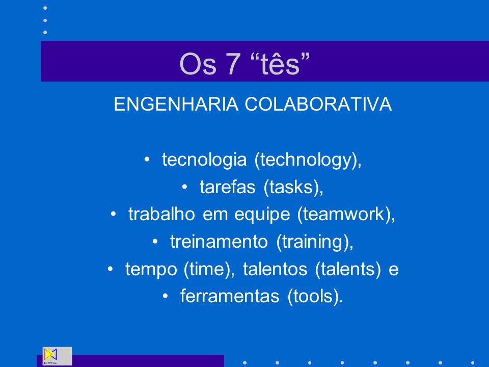 Os 7 tês ENGENHARIA COLABORATIVA tecnologia (technology), tarefas (tasks), trabalho em equipe (teamwork), treinamento (training), tempo (time), talent