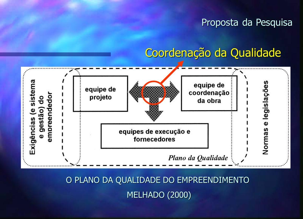 Proposta da Pesquisa De uma forma genérica o PQE deve: Garantir um produto de acordo com as Garantir um produto de acordo com as necessidades dos clie