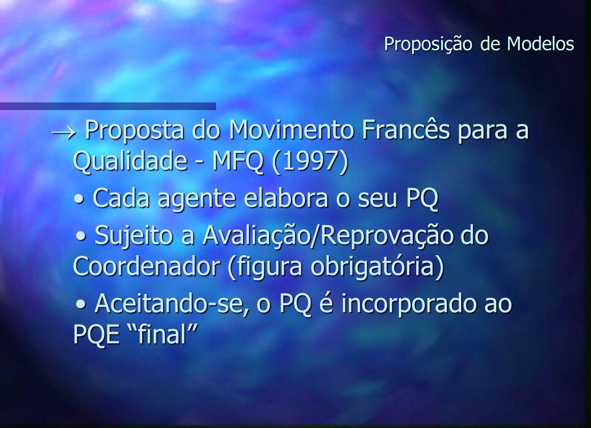 Proposição de Modelos Proposta do Movimento Francês para a Qualidade - MFQ (1997) Proposta do Movimento Francês para a Qualidade - MFQ (1997) Cada agente elabora o seu PQ Cada agente elabora o seu PQ Sujeito a Avaliação/Reprovação do Coordenador (figura obrigatória) Sujeito a Avaliação/Reprovação do Coordenador (figura obrigatória) Aceitando-se, o PQ é incorporado ao PQE final Aceitando-se, o PQ é incorporado ao PQE final