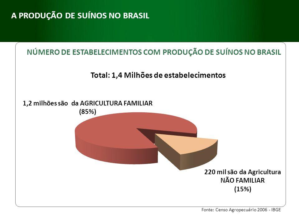 220 mil são da Agricultura NÃO FAMILIAR (15%) 1,2 milhões são da AGRICULTURA FAMILIAR (85%) NÚMERO DE ESTABELECIMENTOS COM PRODUÇÃO DE SUÍNOS NO BRASI