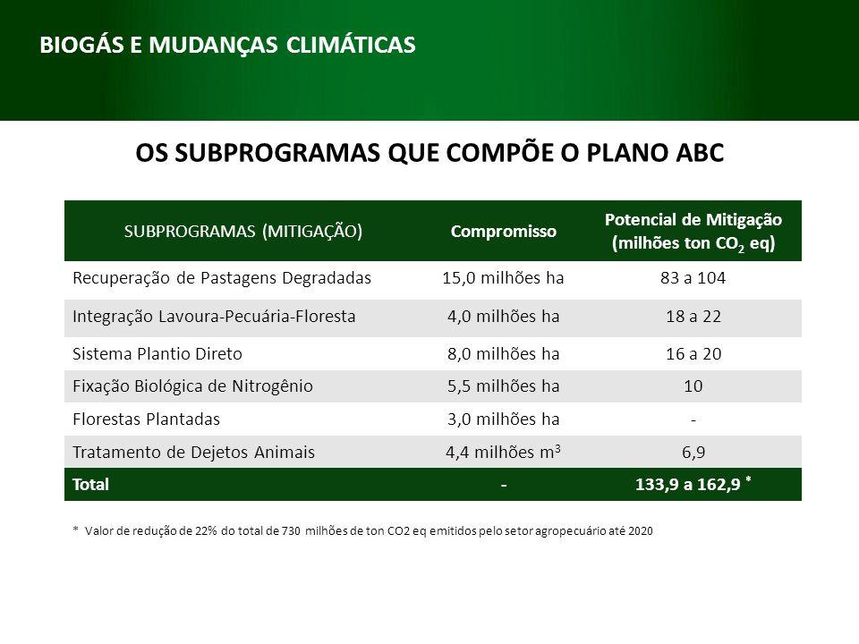 SUBPROGRAMAS (MITIGAÇÃO)Compromisso Potencial de Mitigação (milhões ton CO 2 eq) Recuperação de Pastagens Degradadas15,0 milhões ha83 a 104 Integração
