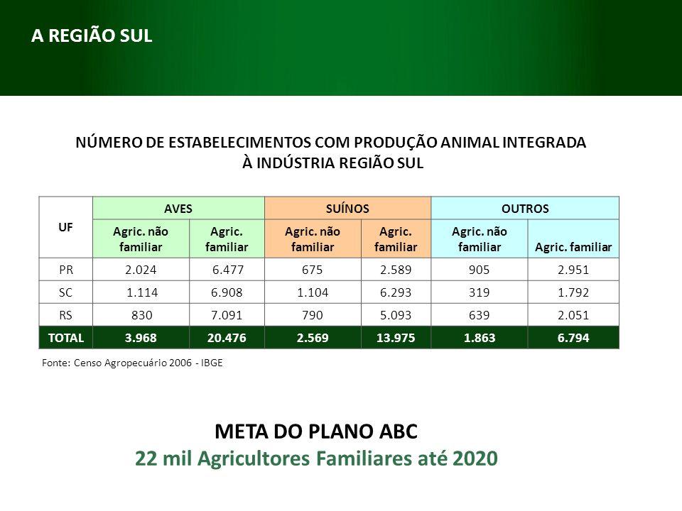 Fonte: Censo Agropecuário 2006 - IBGE NÚMERO DE ESTABELECIMENTOS COM PRODUÇÃO ANIMAL INTEGRADA À INDÚSTRIA REGIÃO SUL UF AVESSUÍNOSOUTROS Agric. não f