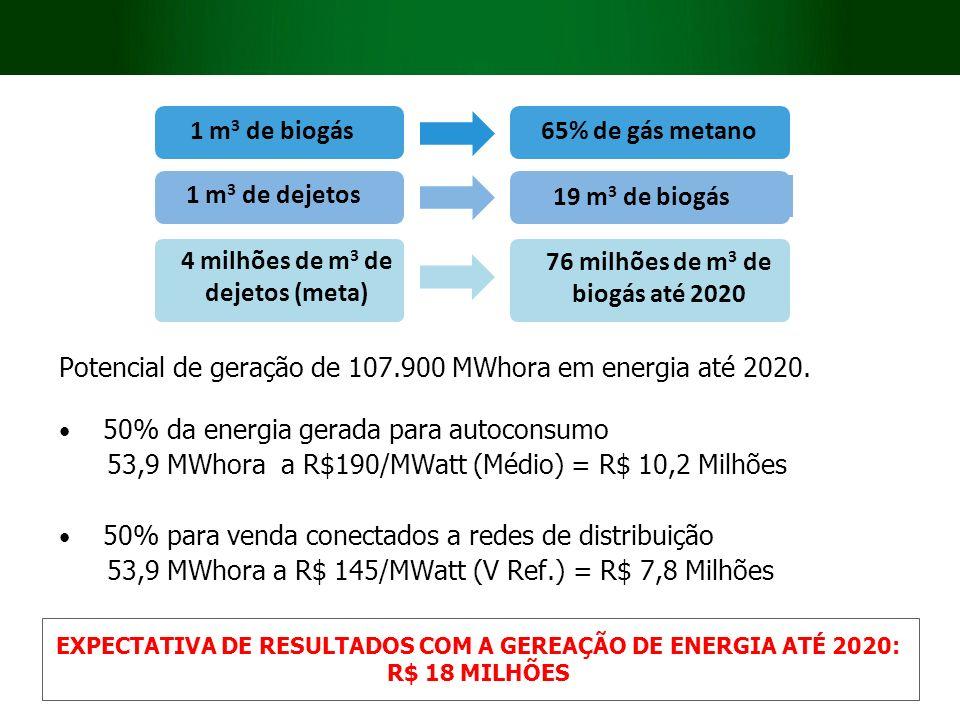 Potencial de geração de 107.900 MWhora em energia até 2020. 50% da energia gerada para autoconsumo 53,9 MWhora a R$190/MWatt (Médio) = R$ 10,2 Milhões