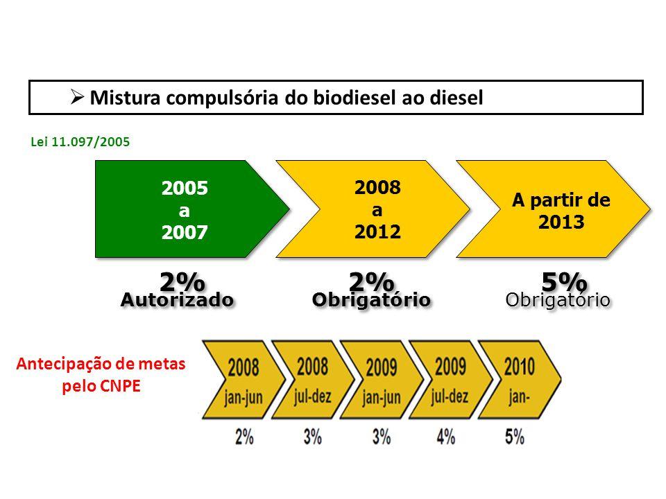 Mercado controlado e monitorado por meio de leilões Forma de comercialização do biodiesel no Brasil: leilões públicos organizados pela ANP.