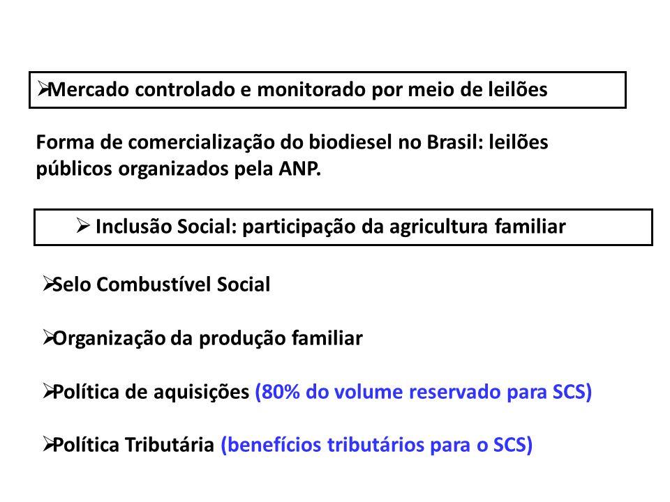 Mercado controlado e monitorado por meio de leilões Forma de comercialização do biodiesel no Brasil: leilões públicos organizados pela ANP. Inclusão S
