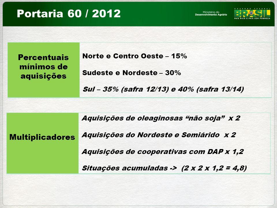 Percentuais mínimos de aquisições Norte e Centro Oeste – 15% Sudeste e Nordeste – 30% Sul – 35% (safra 12/13) e 40% (safra 13/14) Multiplicadores Aqui