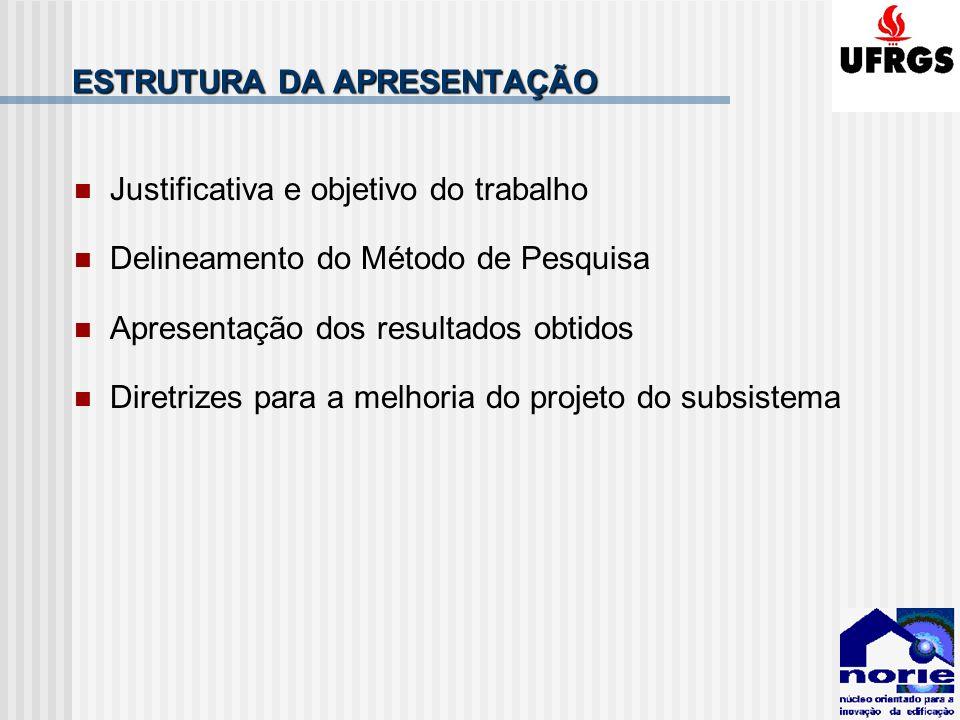 ESTRUTURA DA APRESENTAÇÃO Justificativa e objetivo do trabalho Delineamento do Método de Pesquisa Apresentação dos resultados obtidos Diretrizes para