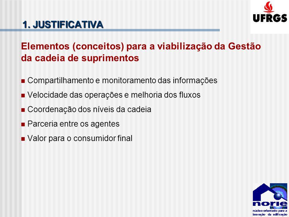 1. JUSTIFICATIVA Elementos (conceitos) para a viabilização da Gestão da cadeia de suprimentos Compartilhamento e monitoramento das informações Velocid