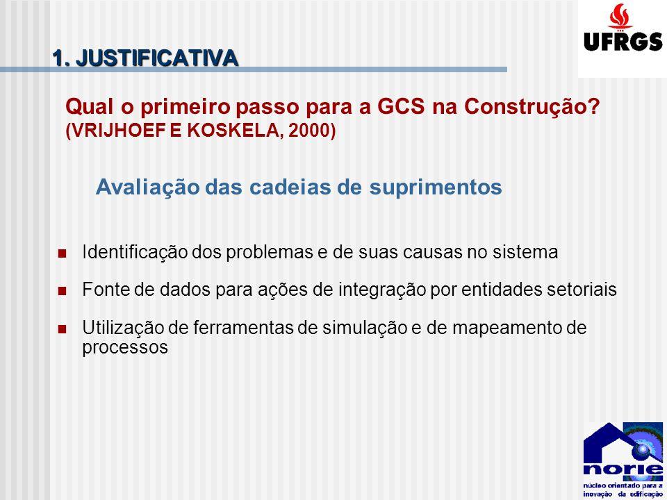 1. JUSTIFICATIVA Qual o primeiro passo para a GCS na Construção? (VRIJHOEF E KOSKELA, 2000) Identificação dos problemas e de suas causas no sistema Fo