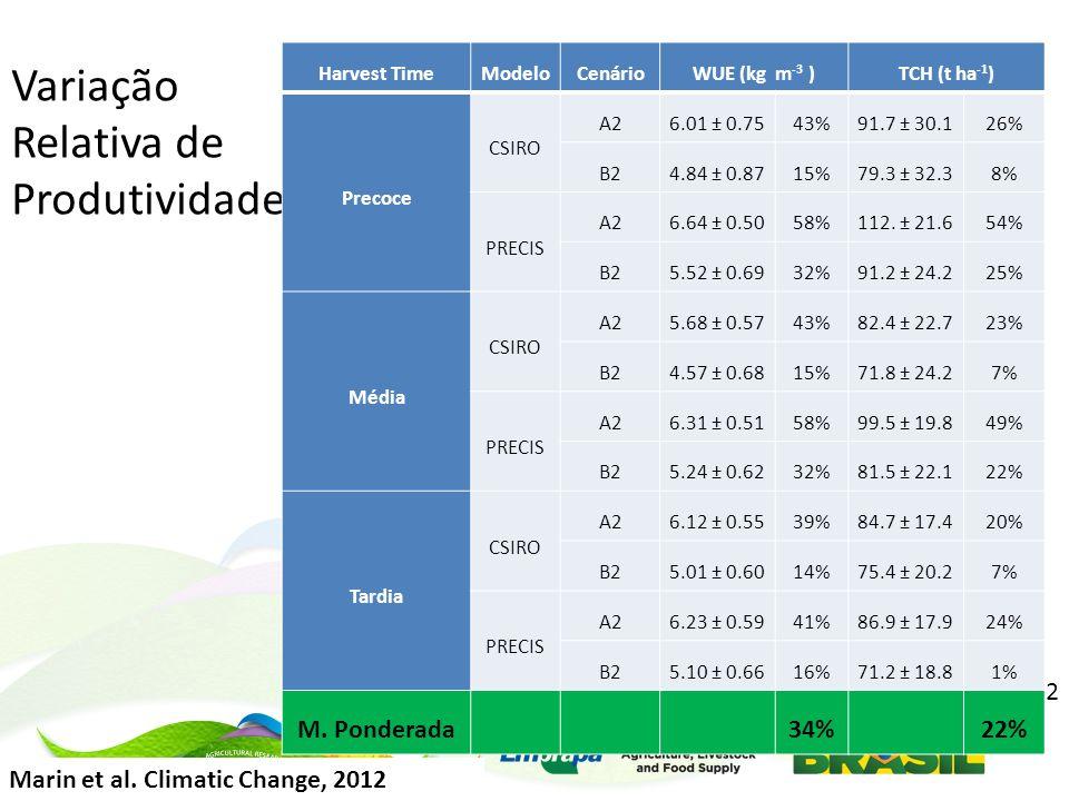 Variação Relativa de Produtividade Marin et al.