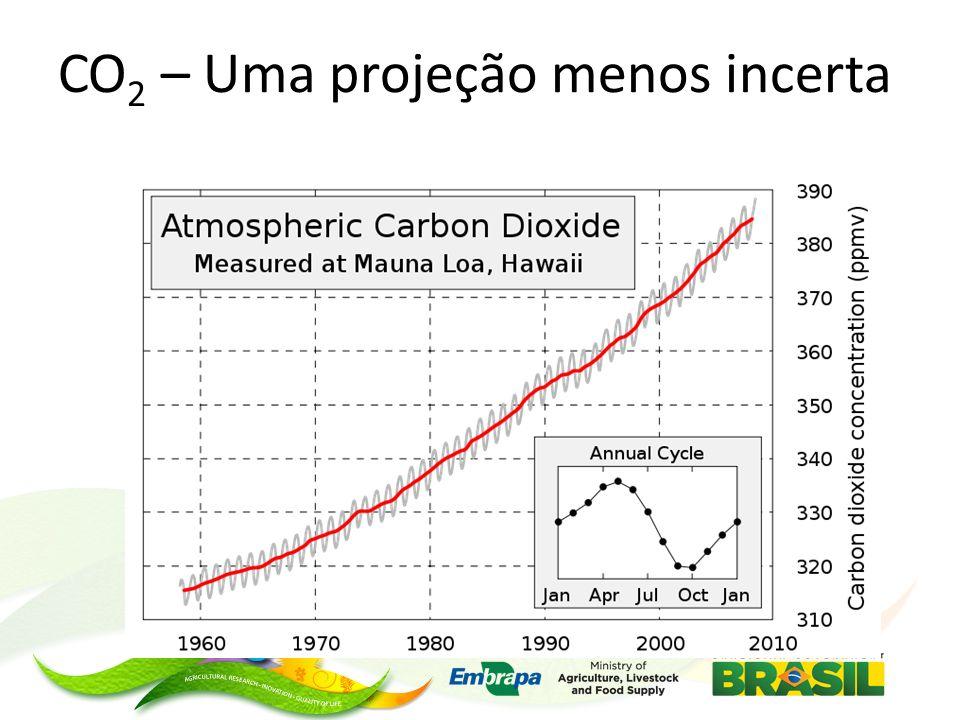 CO 2 – Uma projeção menos incerta