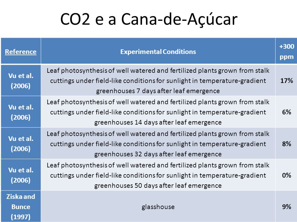 CO2 e a Cana-de-Açúcar ReferenceExperimental Conditions +300 ppm Vu et al.