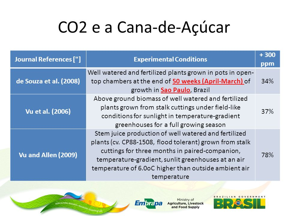CO2 e a Cana-de-Açúcar Journal References [ ]Experimental Conditions + 300 ppm de Souza et al.