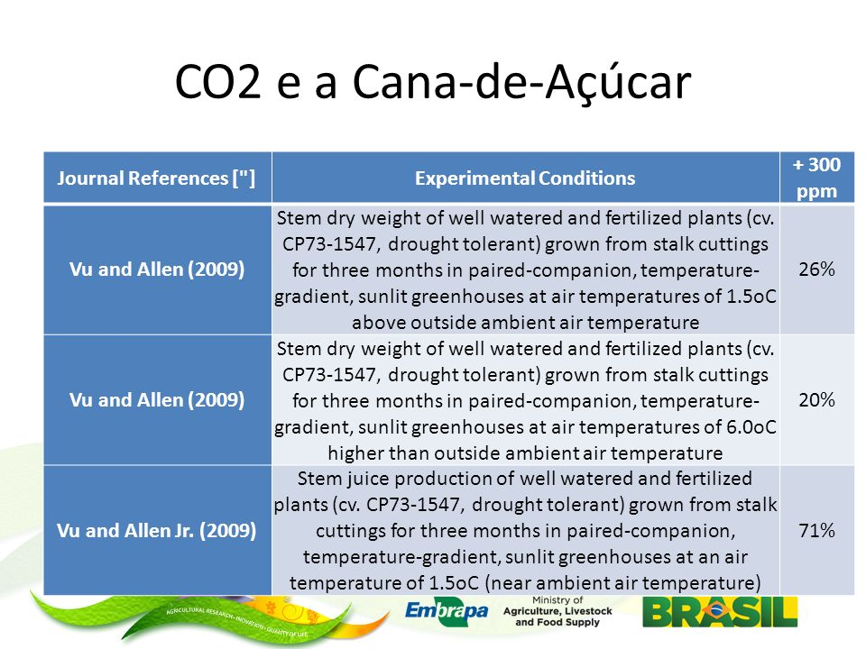 CO2 e a Cana-de-Açúcar Journal References [ ]Experimental Conditions + 300 ppm Vu and Allen (2009) Stem dry weight of well watered and fertilized plants (cv.