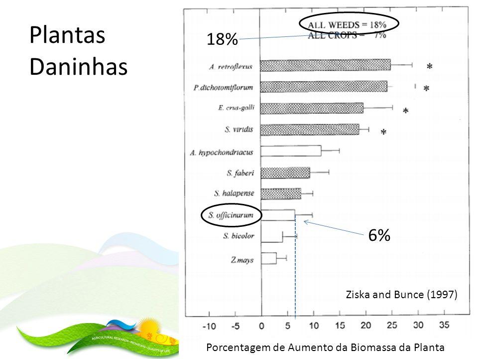 Plantas Daninhas Ziska and Bunce (1997) Porcentagem de Aumento da Biomassa da Planta 6% 18%