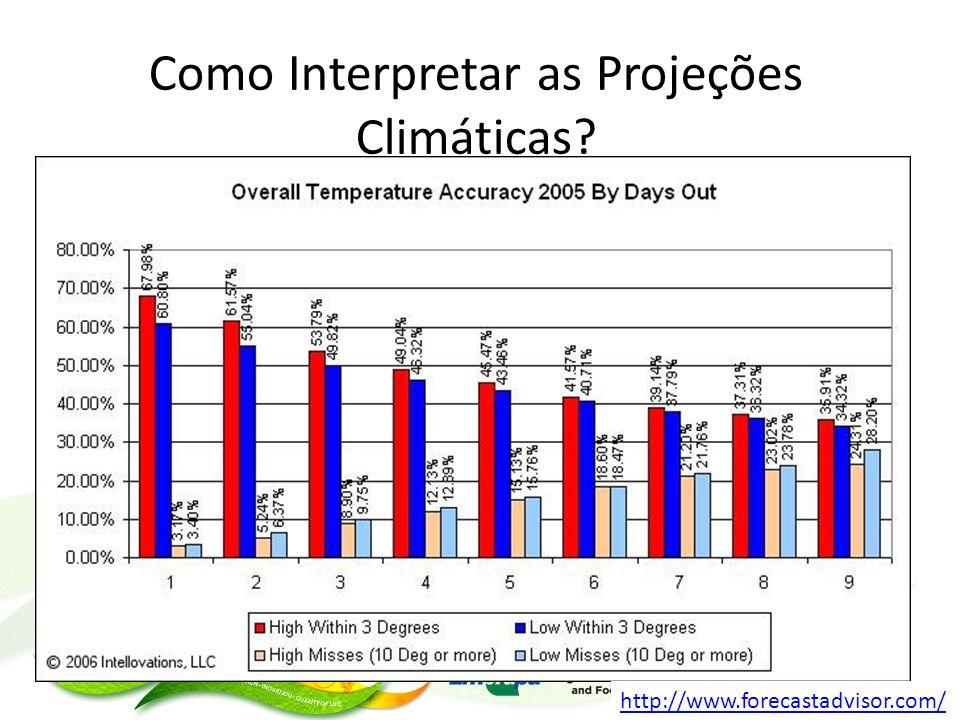 Como Interpretar as Projeções Climáticas? http://www.forecastadvisor.com/
