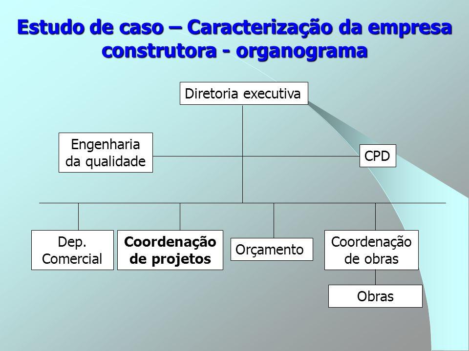Estudo de caso – Caracterização da empresa construtora - organograma Diretoria executiva Engenharia da qualidade CPD Dep. Comercial Coordenação de pro