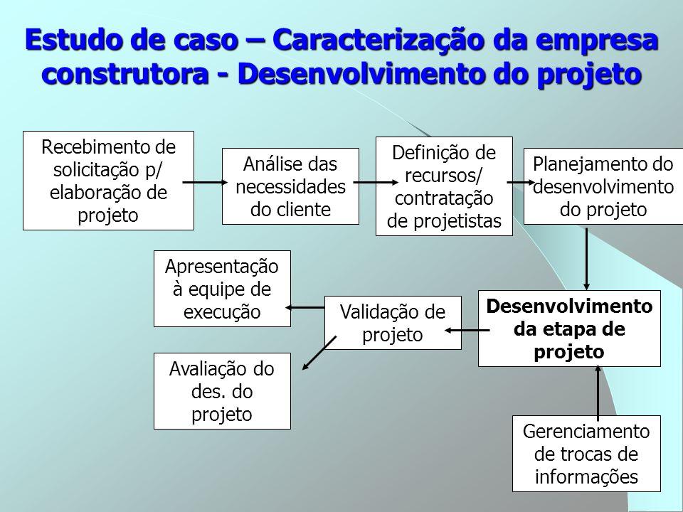 Estudo de caso – Caracterização da empresa construtora - Desenvolvimento do projeto Recebimento de solicitação p/ elaboração de projeto Análise das ne