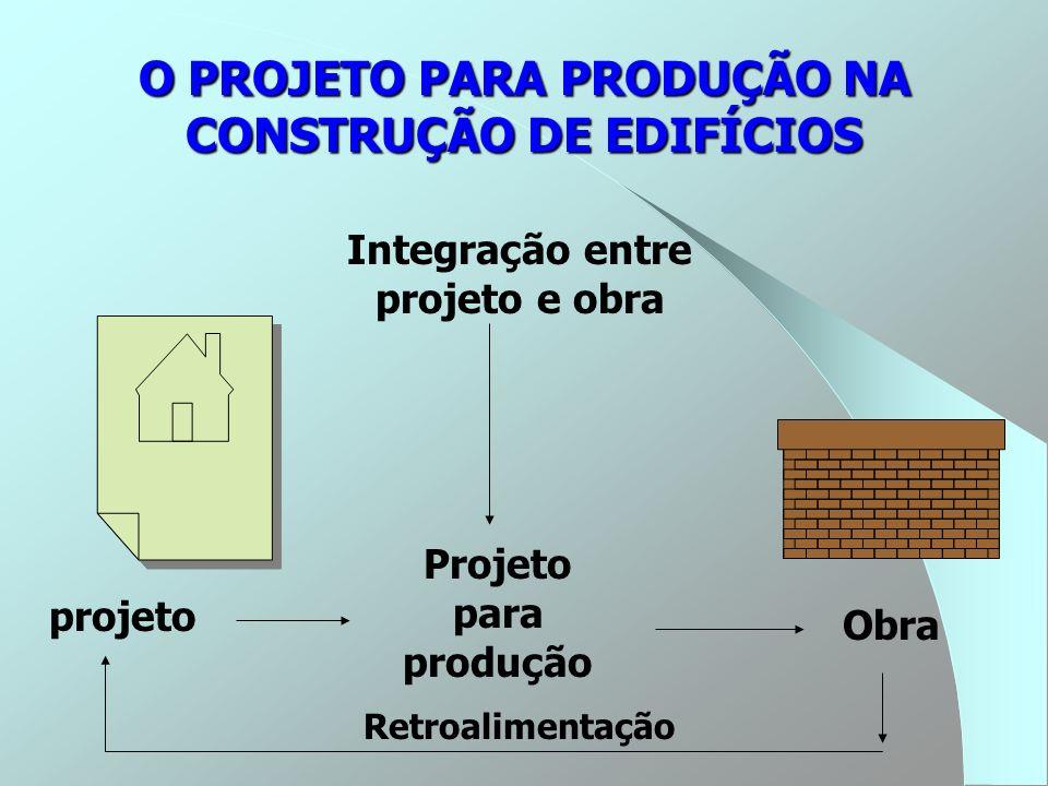 O PROJETO PARA PRODUÇÃO NA CONSTRUÇÃO DE EDIFÍCIOS Integração entre projeto e obra Obra projeto Projeto para produção Retroalimentação
