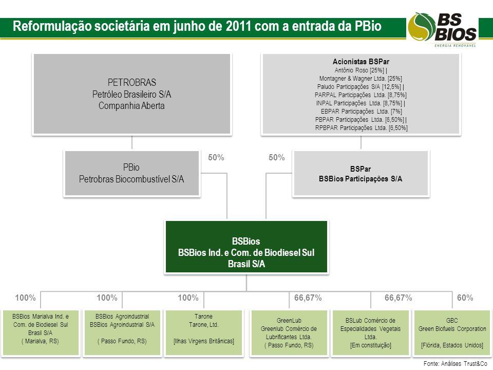 Reformulação societária em junho de 2011 com a entrada da PBio Fonte: Análises Trust&Co 100% 66,67%60%66,67%100% 50% 100% BSPar BSBios Participações S