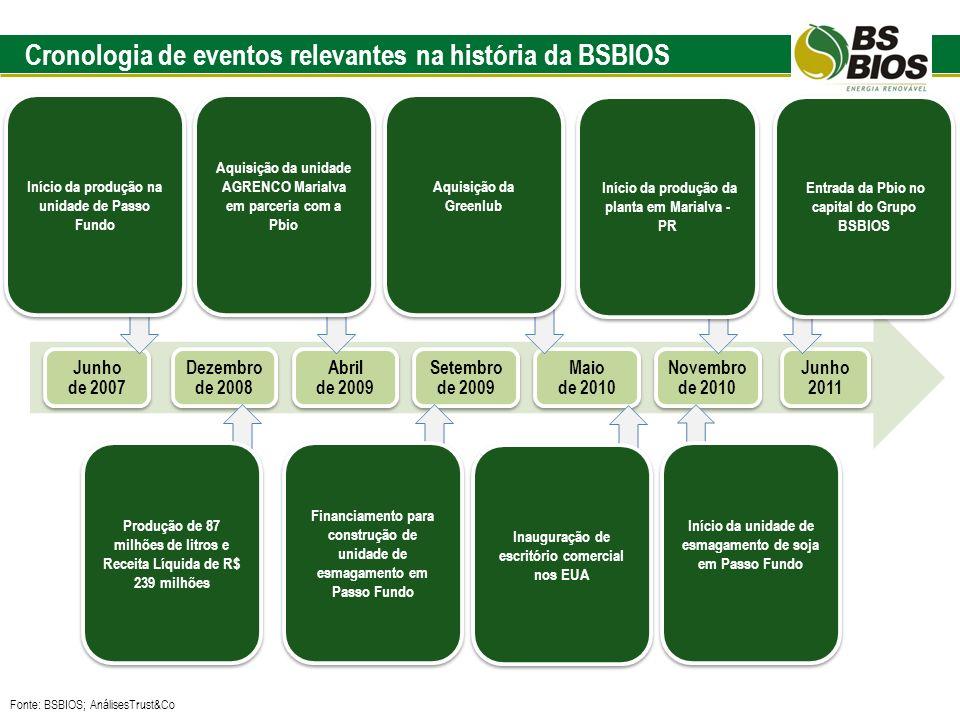 Cronologia de eventos relevantes na história da BSBIOS Junho de 2007 Dezembro de 2008 Abril de 2009 Setembro de 2009 Maio de 2010 Novembro de 2010 Jun