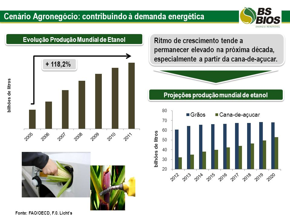 Cenário Agronegócio: contribuindo à demanda energética Evolução Produção Mundial de Etanol Projeções produção mundial de etanol + 118,2% Ritmo de cres