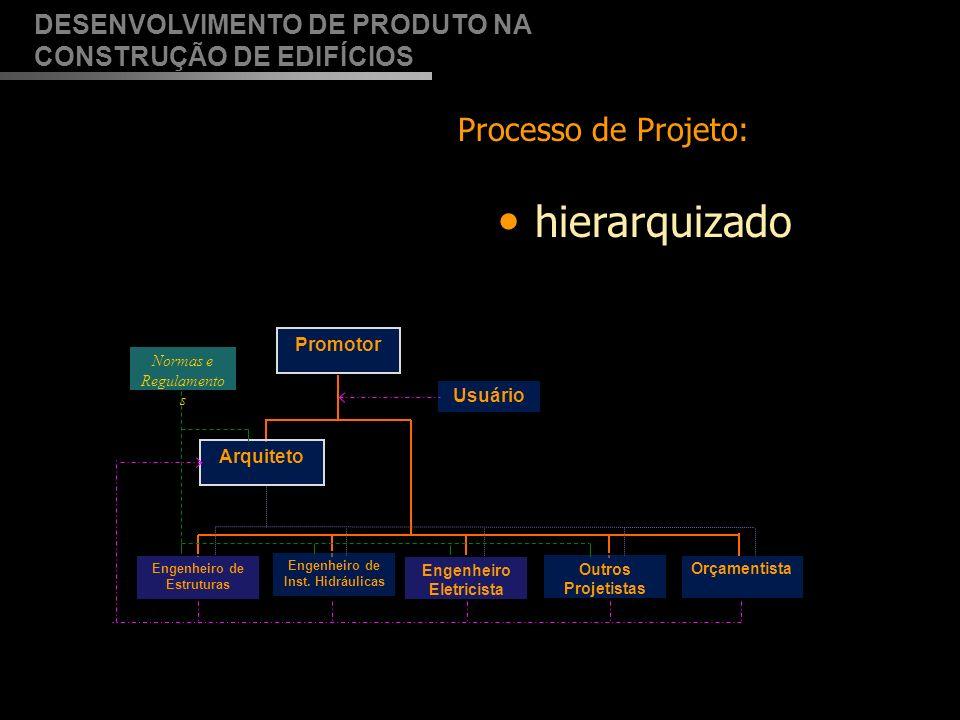hierarquizado DESENVOLVIMENTO DE PRODUTO NA CONSTRUÇÃO DE EDIFÍCIOS Processo de Projeto: Adaptado de Melhado (1994) seqüencial 4 Proj.