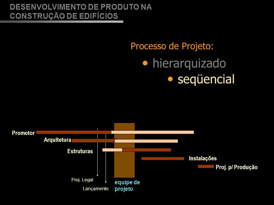 hierarquizado DESENVOLVIMENTO DE PRODUTO NA CONSTRUÇÃO DE EDIFÍCIOS Processo de Projeto: seqüencial fragmentado: Montagem do negócio e do programa X Projeto do produto (arquitetura e engenharias) X Desenvolvimento da produção