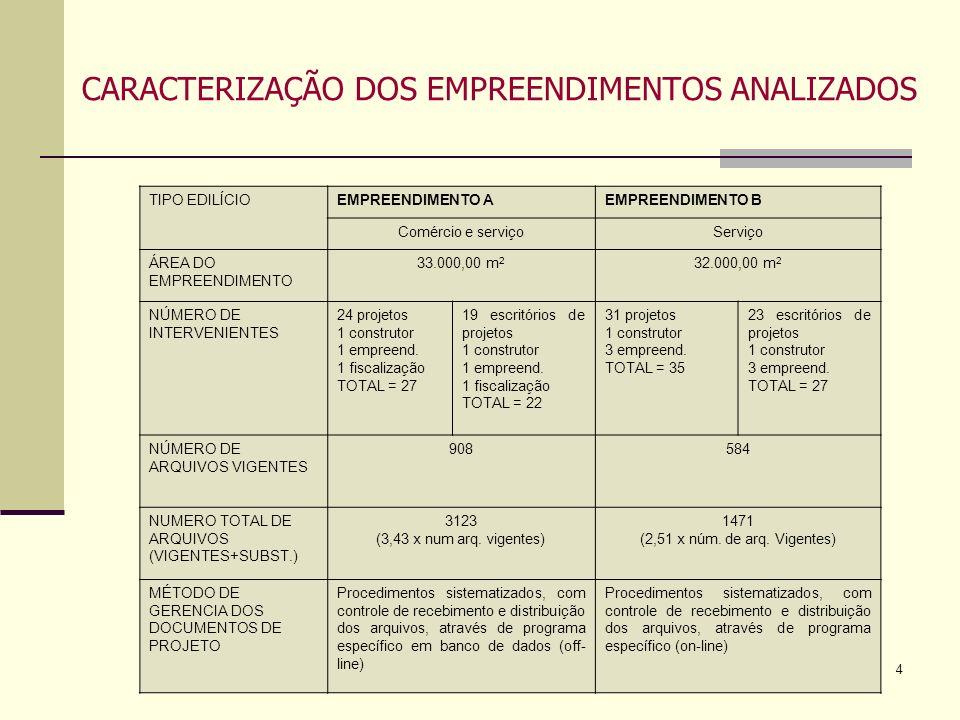 4 CARACTERIZAÇÃO DOS EMPREENDIMENTOS ANALIZADOS TIPO EDILÍCIOEMPREENDIMENTO AEMPREENDIMENTO B Comércio e serviçoServiço ÁREA DO EMPREENDIMENTO 33.000,