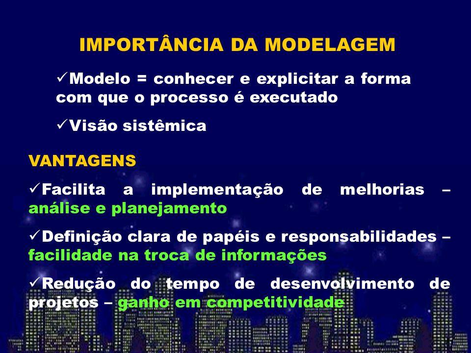 IMPORTÂNCIA DA MODELAGEM Modelo = conhecer e explicitar a forma com que o processo é executado Visão sistêmica VANTAGENS Facilita a implementação de m