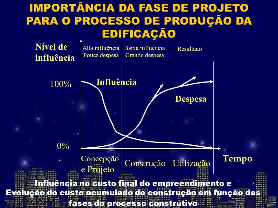 IMPORTÂNCIA DA FASE DE PROJETO PARA O PROCESSO DE PRODUÇÃO DA EDIFICAÇÃO Nível de influência Concepção e Projeto ConstruçãoUtilização Alta influência