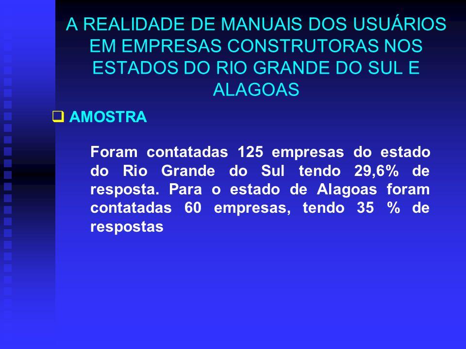 A REALIDADE DE MANUAIS DOS USUÁRIOS EM EMPRESAS CONSTRUTORAS NOS ESTADOS DO RIO GRANDE DO SUL E ALAGOAS AMOSTRA Foram contatadas 125 empresas do estado do Rio Grande do Sul tendo 29,6% de resposta.