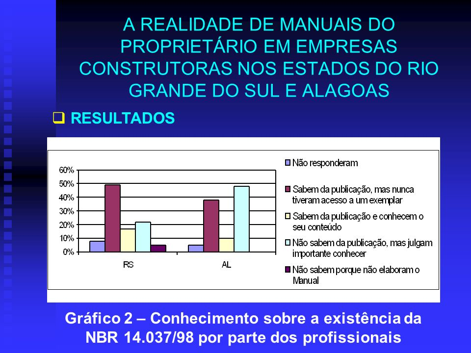 A REALIDADE DE MANUAIS DO PROPRIETÁRIO EM EMPRESAS CONSTRUTORAS NOS ESTADOS DO RIO GRANDE DO SUL E ALAGOAS RESULTADOS Gráfico 2 – Conhecimento sobre a