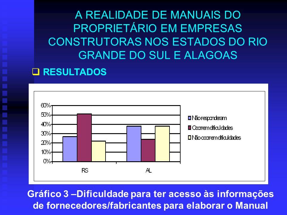 A REALIDADE DE MANUAIS DO PROPRIETÁRIO EM EMPRESAS CONSTRUTORAS NOS ESTADOS DO RIO GRANDE DO SUL E ALAGOAS RESULTADOS Gráfico 3 –Dificuldade para ter