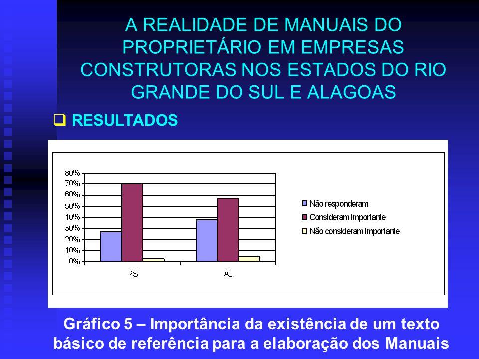 A REALIDADE DE MANUAIS DO PROPRIETÁRIO EM EMPRESAS CONSTRUTORAS NOS ESTADOS DO RIO GRANDE DO SUL E ALAGOAS RESULTADOS Gráfico 5 – Importância da exist